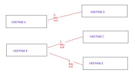 Simple Explanation of Google's Page Rank