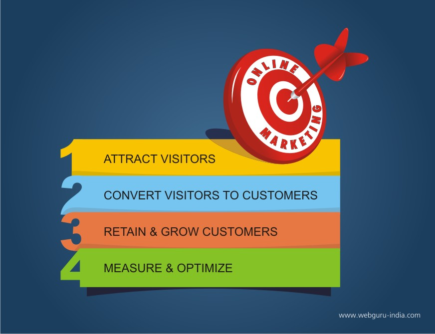 No matter what kind of online business you have, it is essential that customers are able to find your company. Once they locate you, it is necessary to engage them in the browsing or buying process, depending on your site objectives, using various promotional tools and techniques to enhance the online experience.