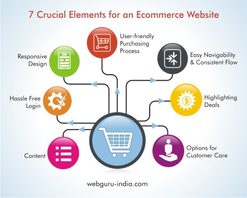 7 Crucial Elements for an Ecommerce Website