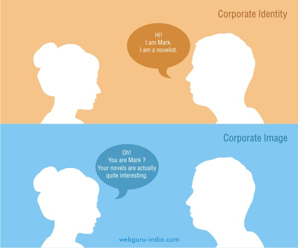 Corporate Identity vs Corporate Image