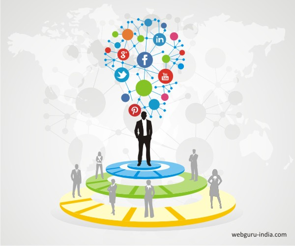 Social Media Impacts on Corporate Identity