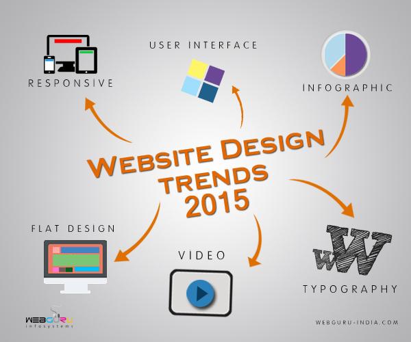 website design trends 2015