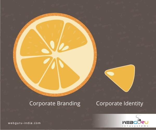 Branding vs identity