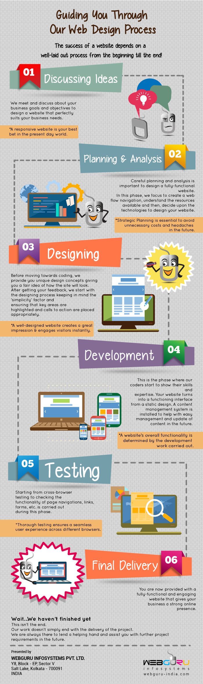 website design process-infographic