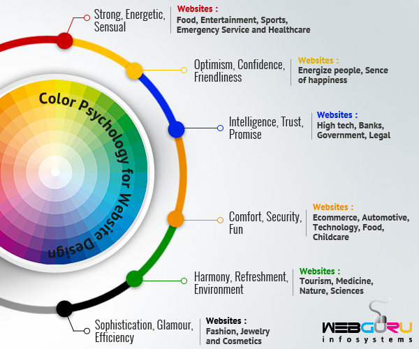 Color Psychology of Website Design