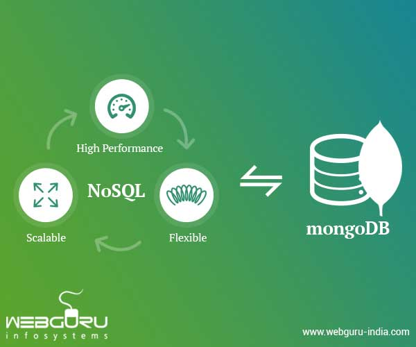 MongoDB Database