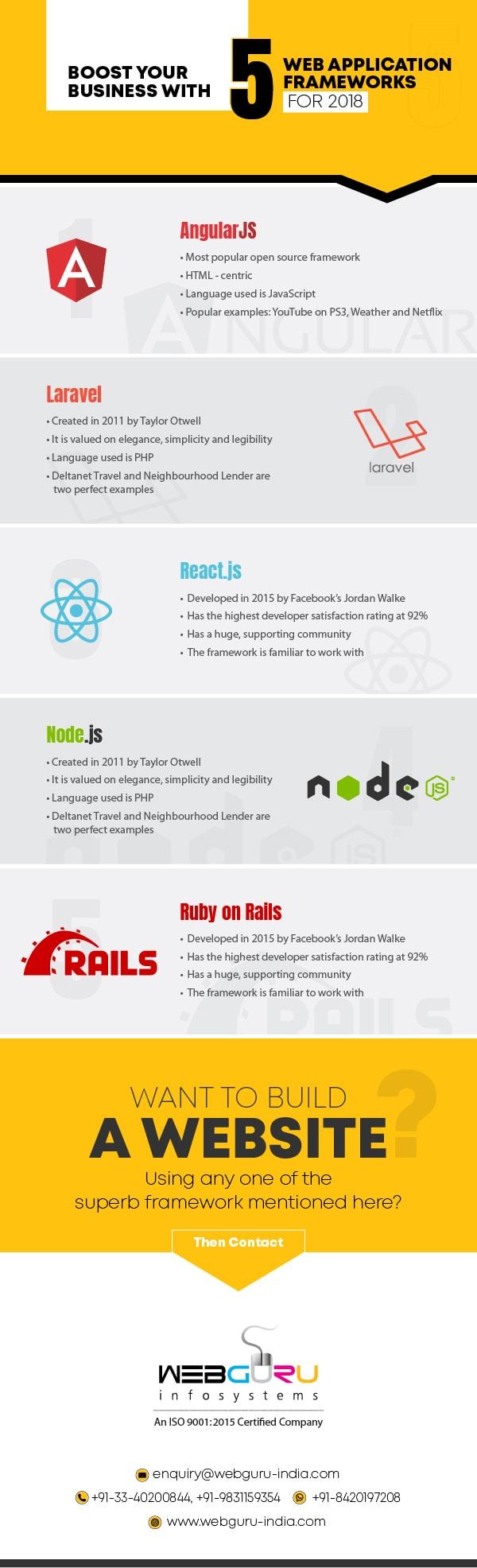 Web Application Framework 2018 Infographic