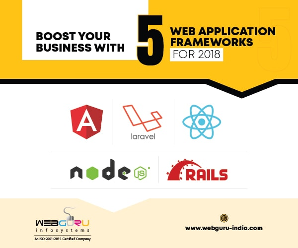 Web Application Framework Infographic