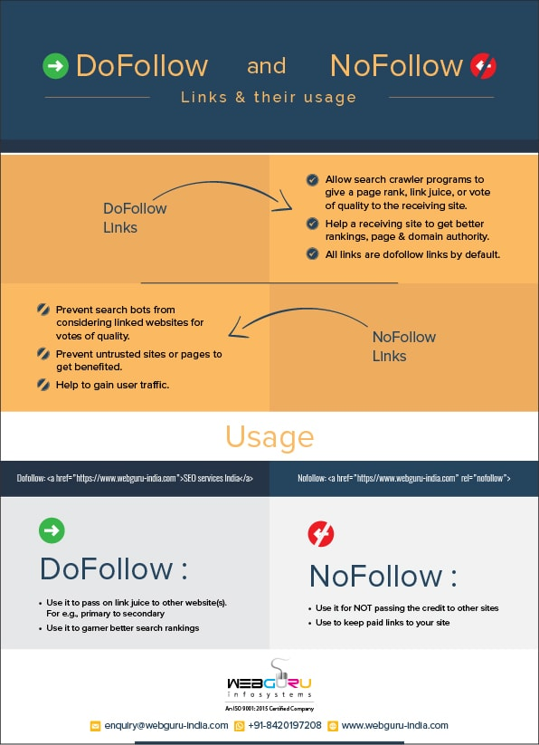 An Infographic on the usage of DoFollow & NoFollow Links