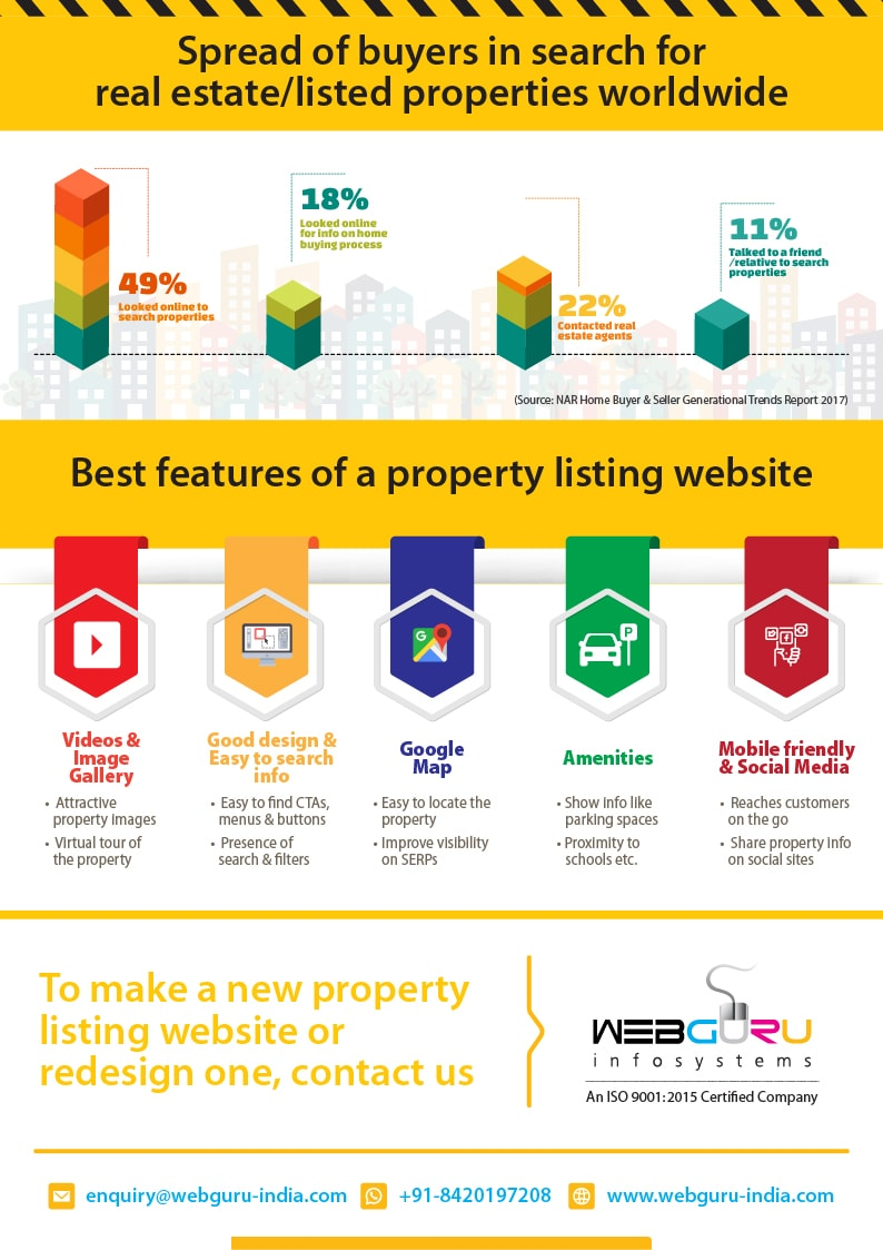 Property Listing Website Infographic
